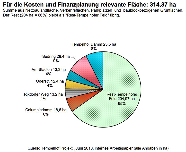 Von wegen es sei nur eine 15%ige Randbebauung des Tempelhofer Feldes geplant..
